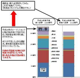 大田区平成24年度予算