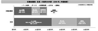 大田区議員の給料